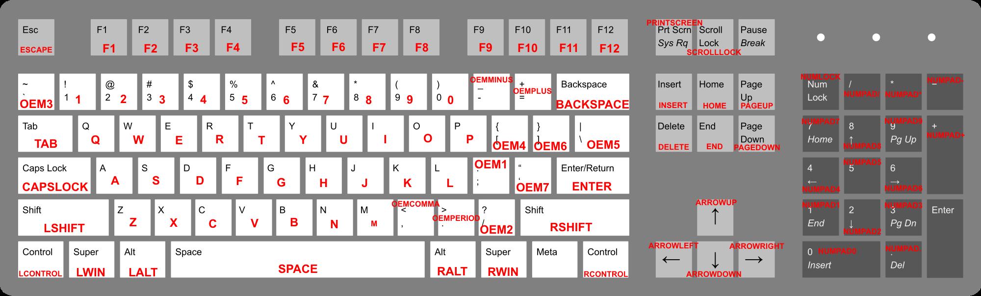 внешнему виду управление в гта 5 на клавиатуре для