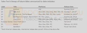 Список выхода игр Take-Two Interactive