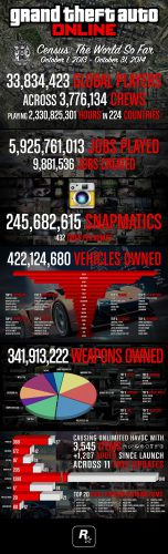 Статистика GTA Online: история от релиза на PS3 и Xbox 360 до next-gen консолей.