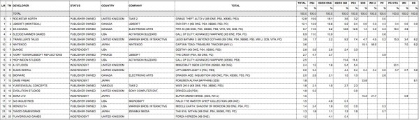 Разработчики игр чартах продаж студия января 2014