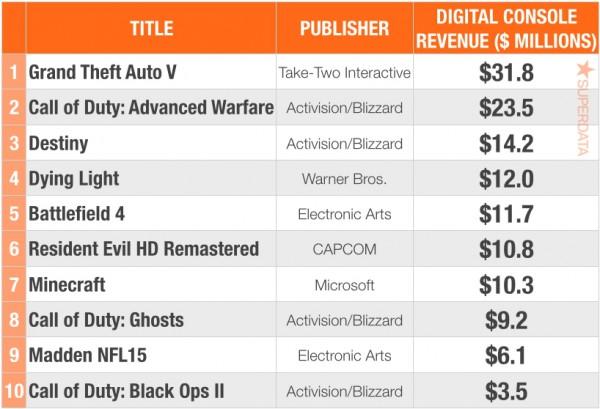 ТОП-10 лучших игр по цифровым продажам