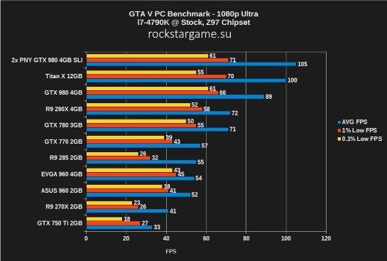 Бэнчмарк-тест GTA 5