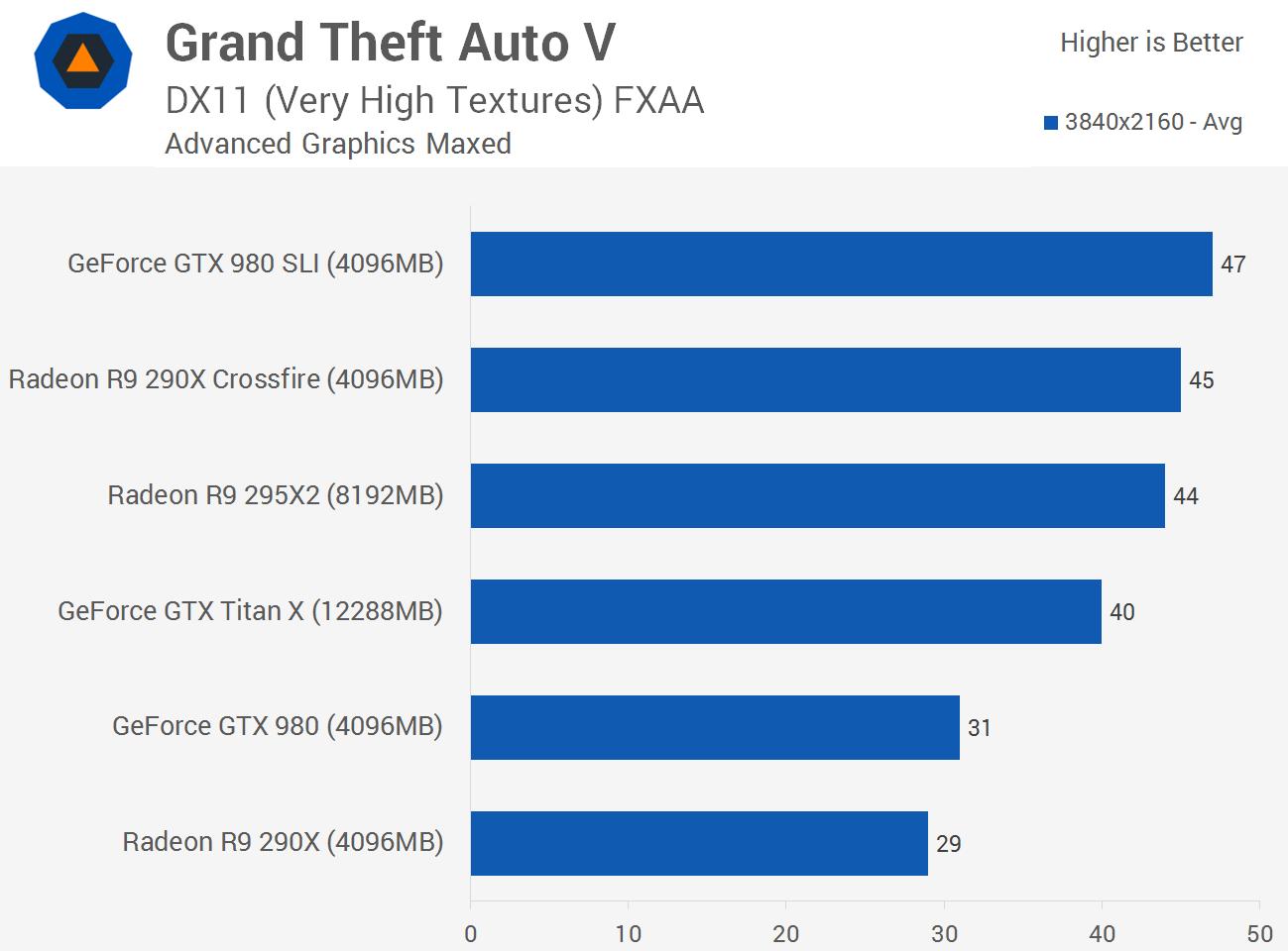 GTA V на PC