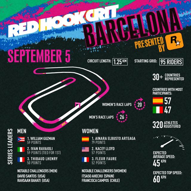 3-й этап чемпионата Red Hook Crit от Rockstar Games пройдет в Барселоне в эту субботу, 5 сентября
